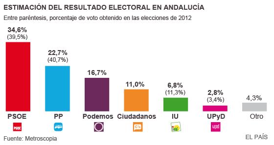 Elecciones andaluzas 2015 susana d az ganar pero deber for Elecciones ministerio del interior resultados