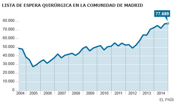 Resultado de imagen de Listas de espera record: para poder operarse en España