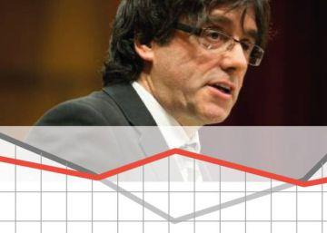 Un lustro de deriva independentista en Cataluña