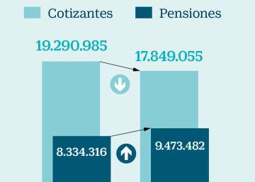 El gran desafío de las pensiones, en 10 gráficos