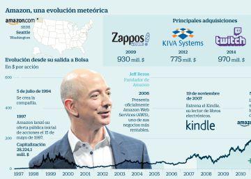 El imperio que Amazon ha tejido para hacerse imprescindible