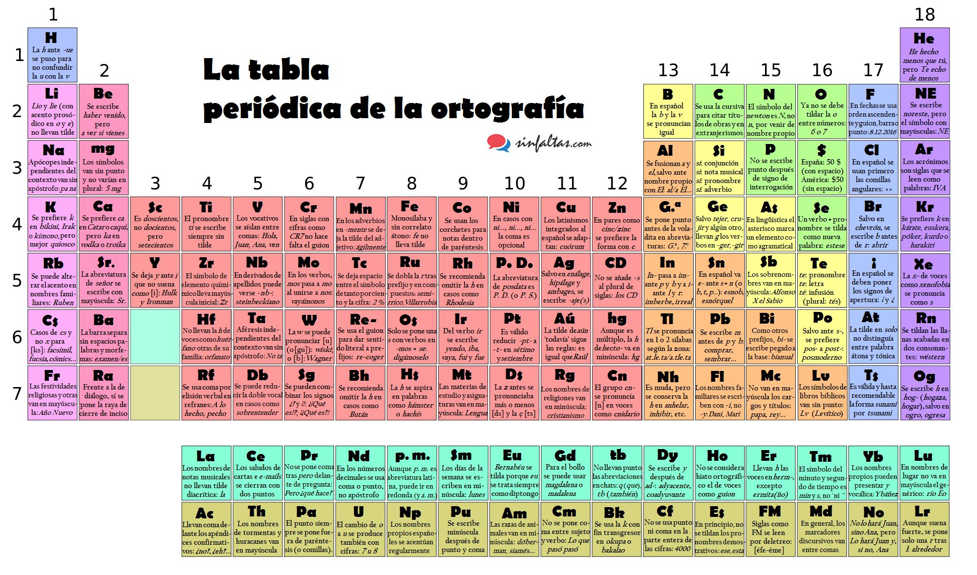 la tabla peridica de la ortografa - Tabla Periodica De Los Elementos Para Que Sirve