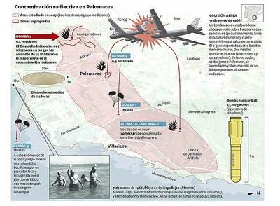 Contaminación radioactiva en Palomares- NACHO CATALÁN / EL PAÍS (Fuentes: Consejo de Seguridad Nuclear, Ciemat, Departamento de Energía de EE UU y elaboración propia.)