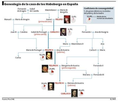 Genealogía de los Hausburgo