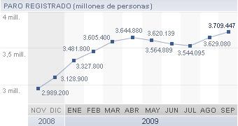 Así ven en España la actual situación Argentina (RTVE) Paro_sube_Espana_septiembre