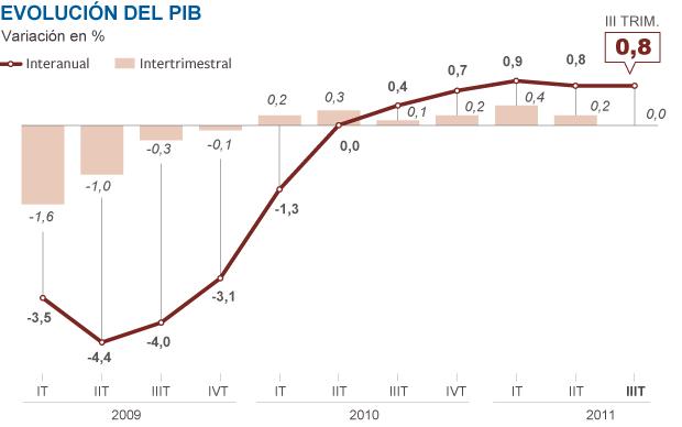 La economía española, estancada en el verano