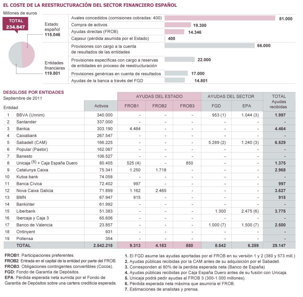 Negocio  de la banca  en España. El gobierno avala a la banca privada por otros 100.000 millones. 1332619463_564121_1332620053_sumario_grande