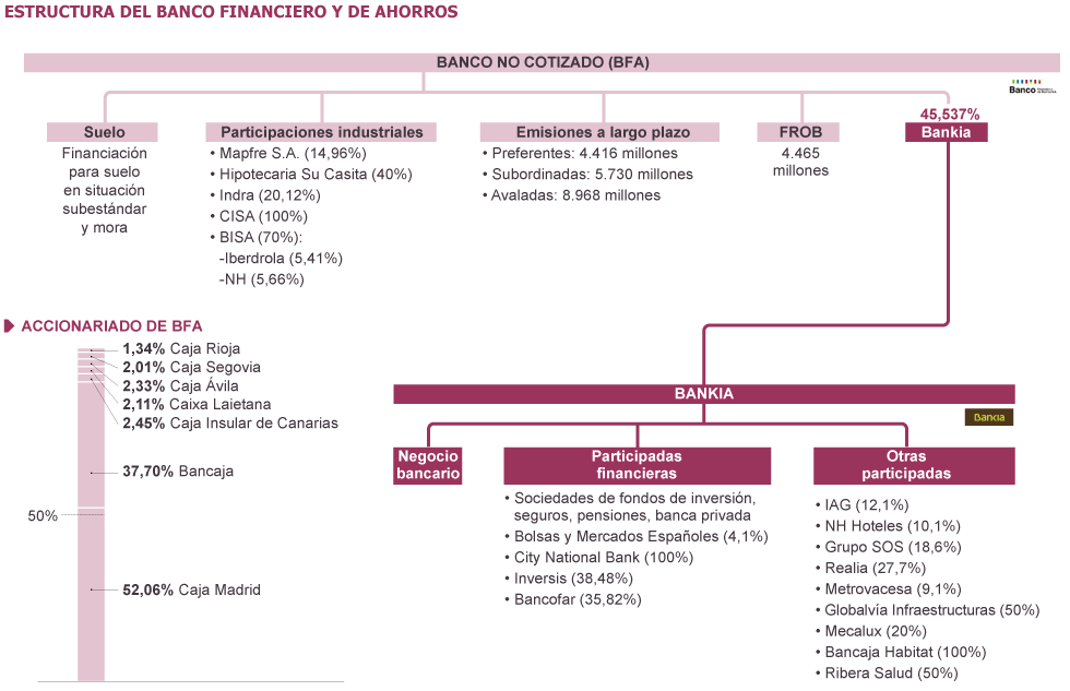 Negocio  de la banca  en España. El gobierno avala a la banca privada por otros 100.000 millones. 1336559567_240280_1336599666_sumario_grande