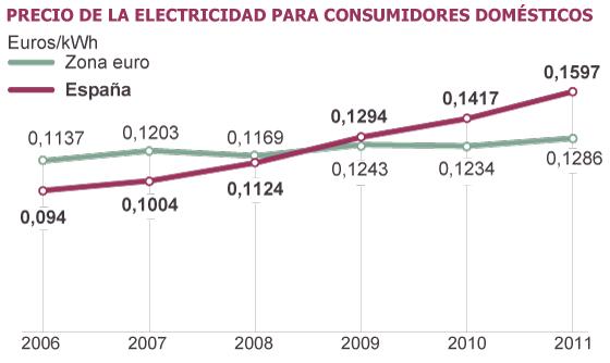 Electricidad, estafas y negocio$ en la factura. Oligopolios y precios. [Energía] 1340910349_730091_1340910667_sumario_grande