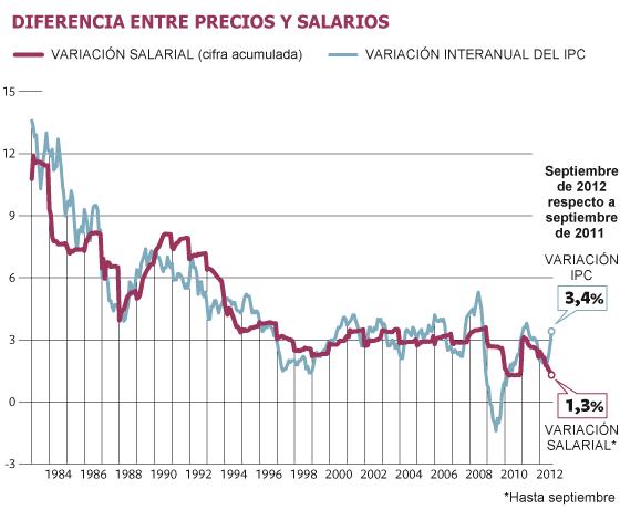 Espa a sufre la mayor ca da de poder adquisitivo en 27 for Estanques de geomembrana precios en colombia