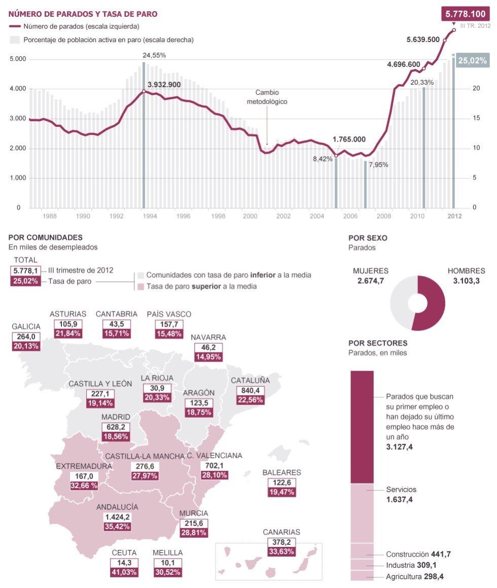 España: Cómo presiona el capital. Explotación, pobreza y miseria. 1351234757_130837_1351254315_noticia_grande