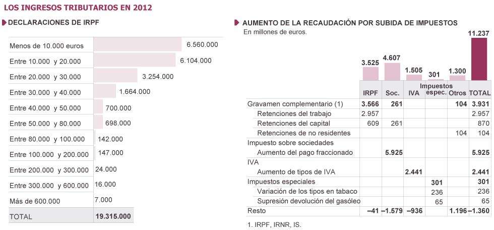 España: Empresariado e impuestos. Maniobras $ y tolerancia estatal. Hacienda, economía sumergida y fraude fiscal. - Página 2 1359458175_140768_1359492187_sumario_grande