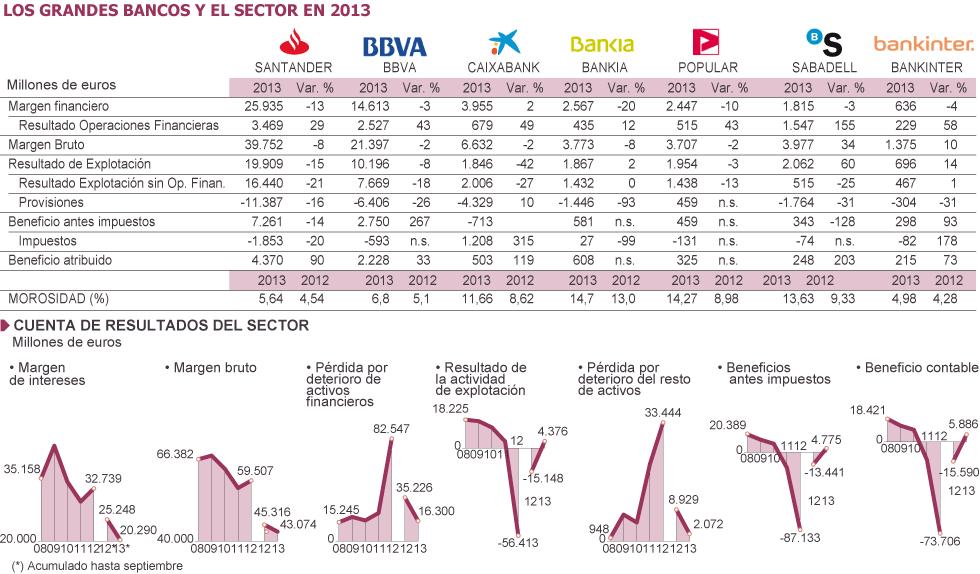 España: IBEX, banca, cajas, ganancias, dividendos... 1391806165_774994_1391809484_sumario_grande