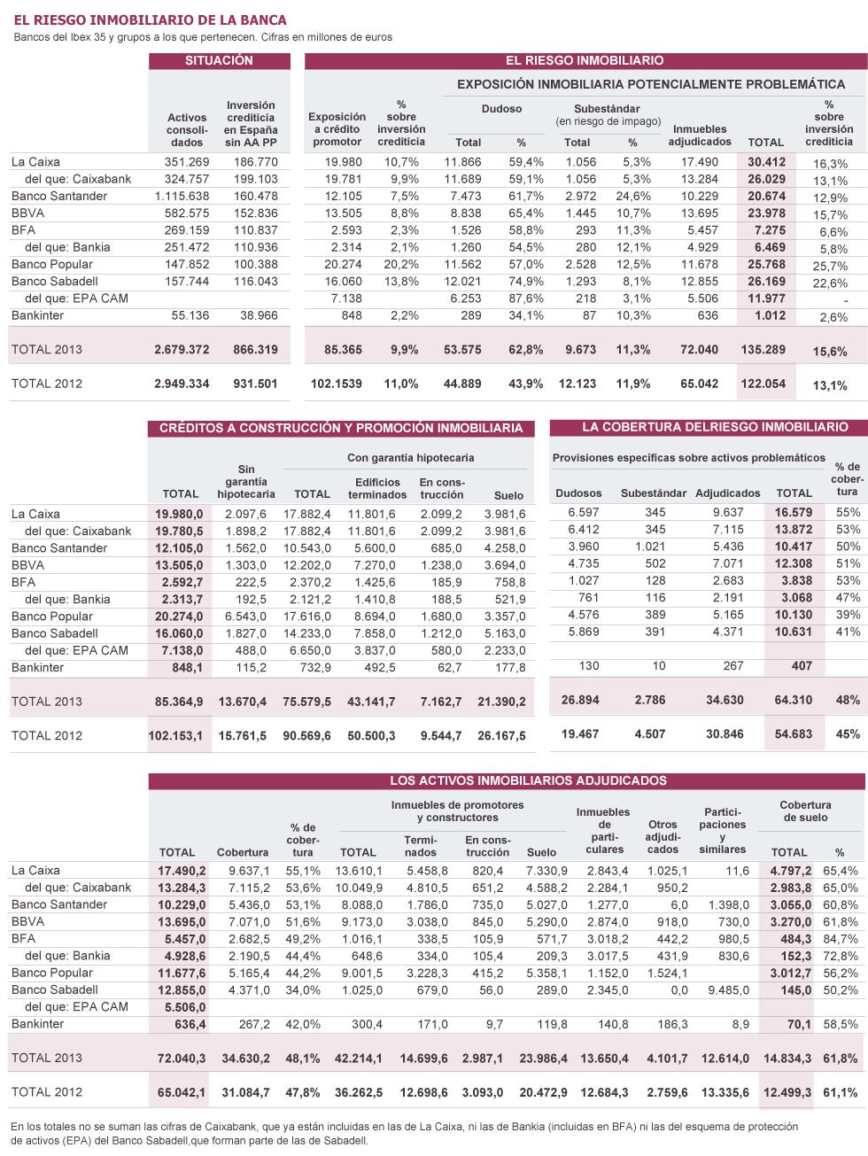Negocio  de la banca  en España. El gobierno avala a la banca privada por otros 100.000 millones. - Página 5 1394295474_563972_1394304014_sumario_grande