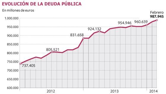 Evolución de la deuda pública