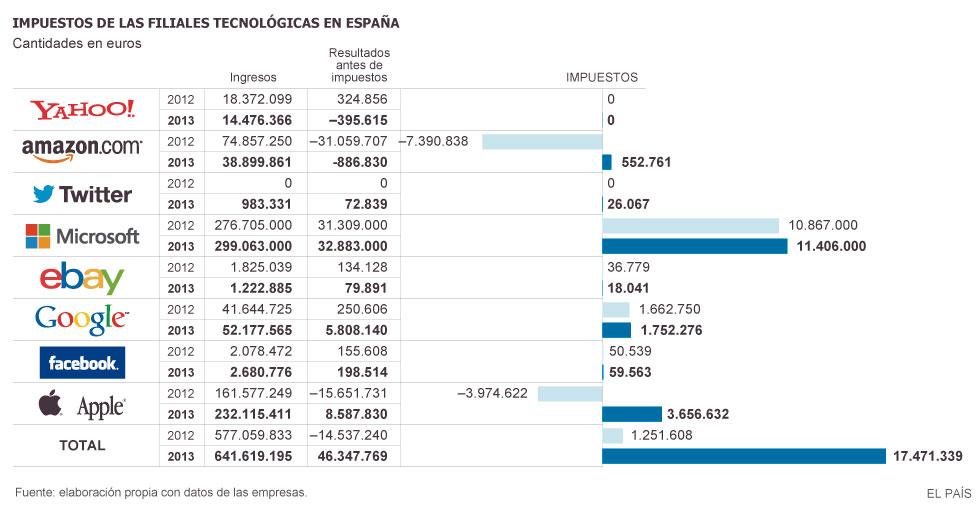 Transnacionales, grandes empresas y Estados.  - Página 2 1415561932_157228_1415569474_noticia_grande
