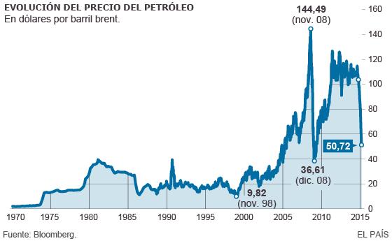 Ecuador ante posible crisis económica, caída precio petróleo