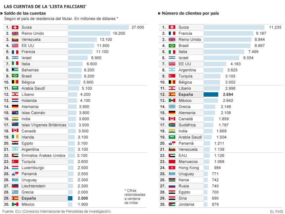 Venezuela colocó 12.000 millones de dólares en el HSBC