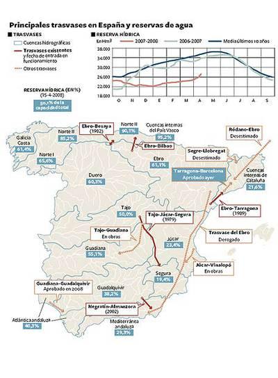 Principales trasvases en España y reservas de agua- EL PAÍS (Fuente: Ministerio de Medio Ambiente, Medio Rural y Medio Marino).