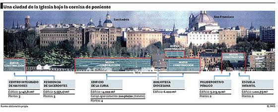 Un Vaticano en Las Vistillas