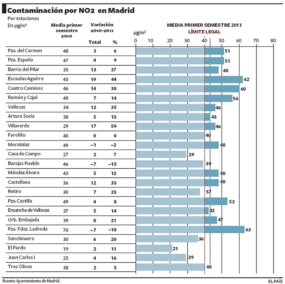 Ndices de contaminaci n en madrid actualidad el pa s - Graficas madrid palma ...