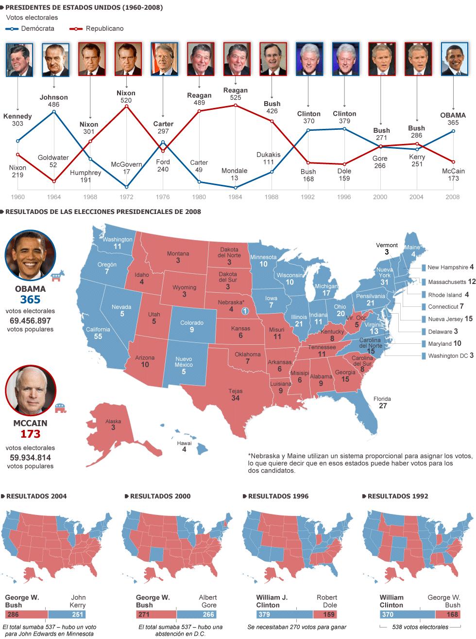 Hist rico elecciones presidenciales en ee uu actualidad for Resultados electorales mir