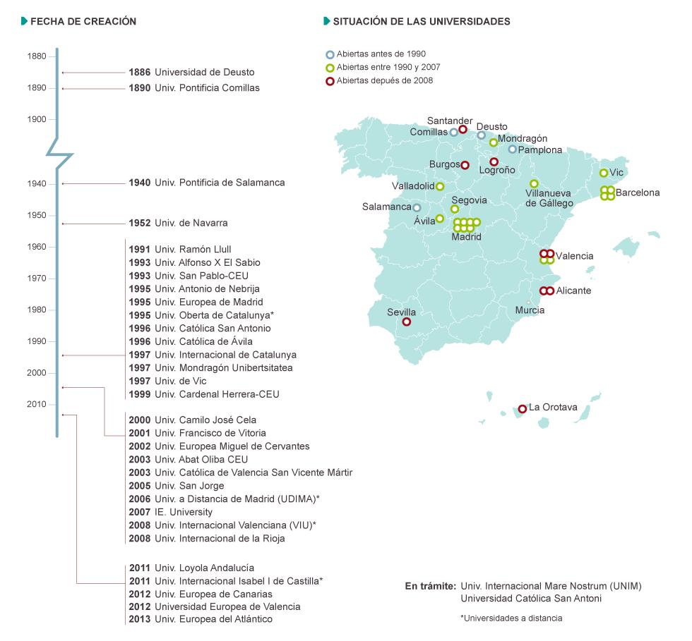 Universidades privadas en espa a actualidad el pa s for Universidades de arquitectura en espana