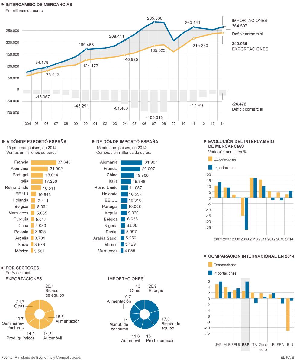 El comercio exterior en la econom a espa ola actualidad for Comercio exterior que es