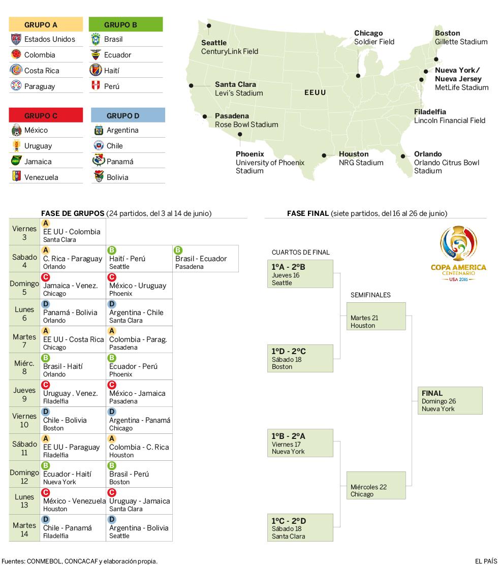 Grupos Calendario De La Copa América Centenario  Actualidad - America mapa juego
