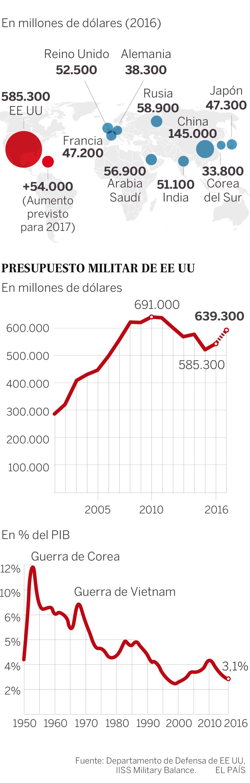 Capacidad militar de Estados Unidos