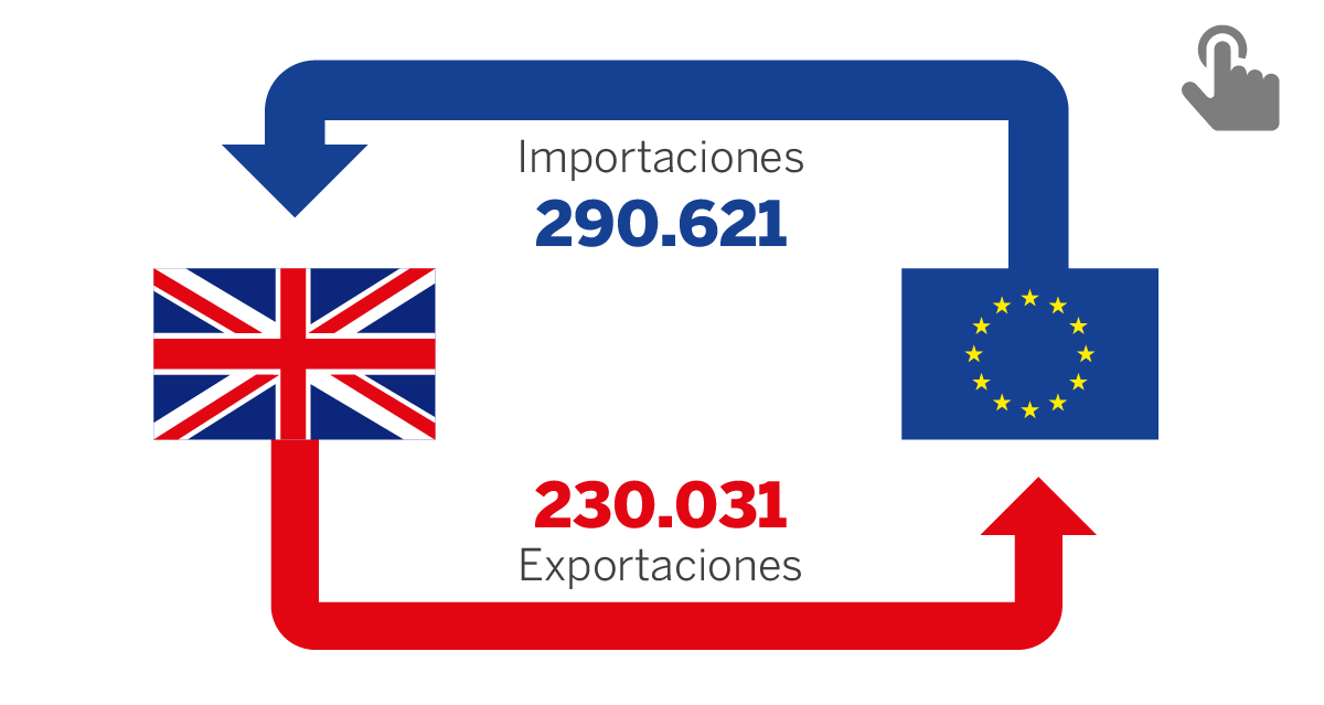 Relación económica de Reino Unido con la UE