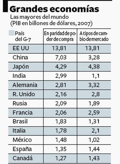 Grandes economías del mundo