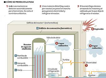 Explosión en el reactor tres de la central de Fukushima
