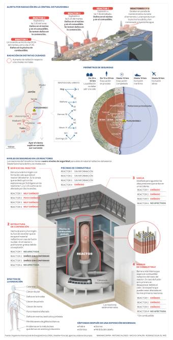 Tercera explosión en Fukushima