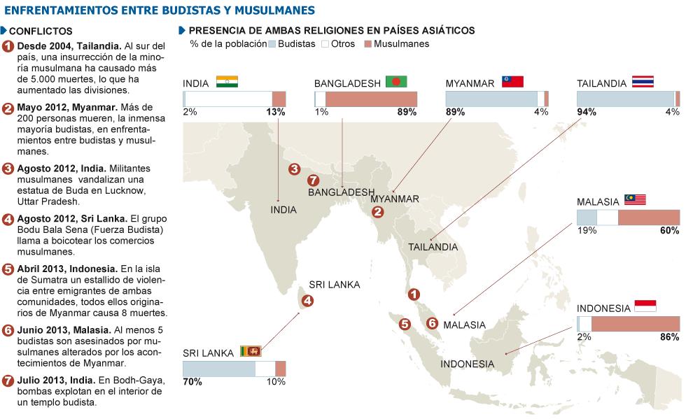Myanmar, conflictos, situación. Rohingyas. Guerrilla Karen... - Página 2 1376224660_492267_1376247665_sumario_grande