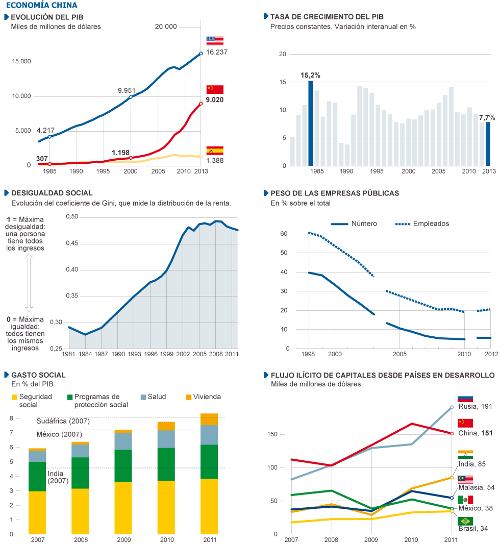 China: de donde viene, adonde va. Evolución del capitalismo en China. - Página 10 1390246732_852222_1390501232_sumario_grande
