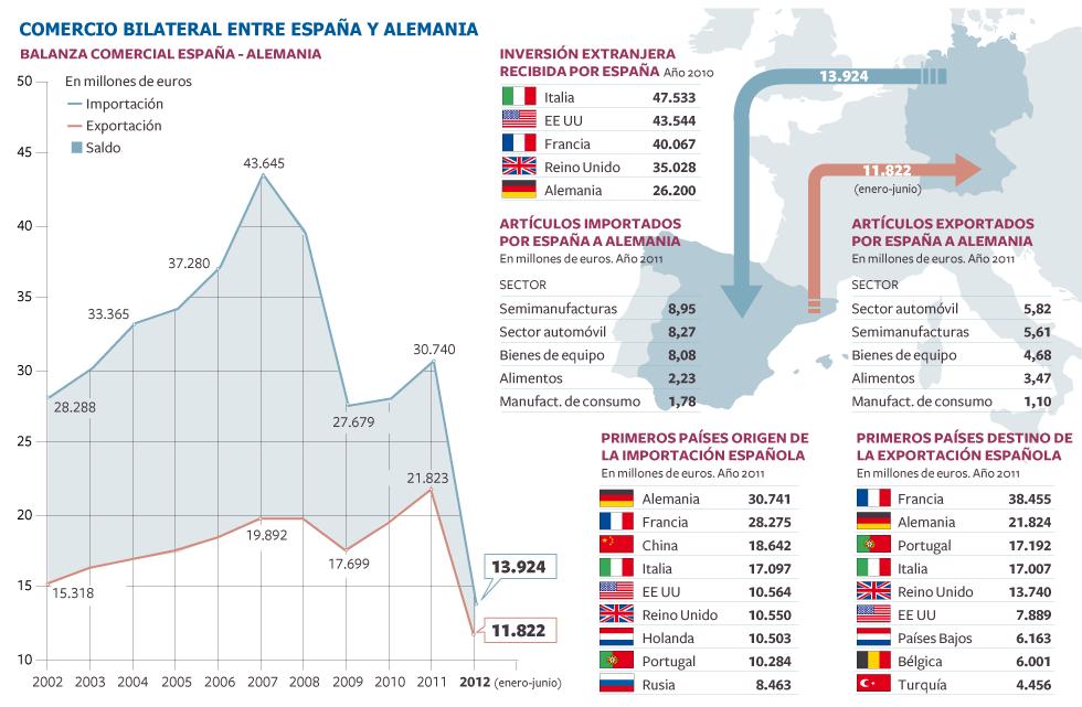 La Balanza Comercial entre España y Alemania