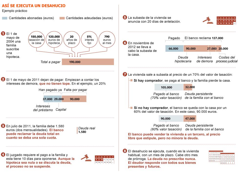 Realidades de la vivienda en el capitalismo español. Luchas contra los desahucios de viviendas. Inversiones y mercado inmobiliario - Página 5 1352058962_290830_1352061263_sumario_grande