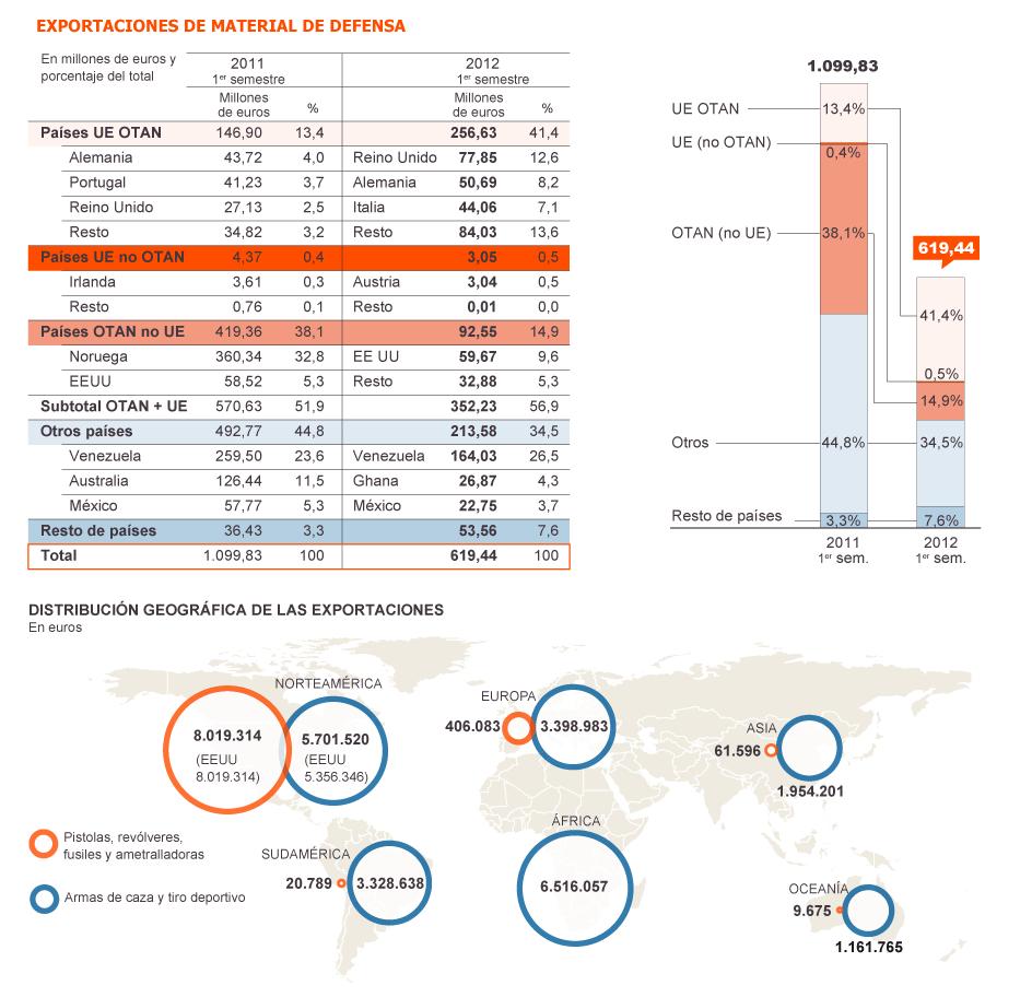 España: Industria militar y exportación de armas. Imperialismo capitalista y pacifismo... del otro lado. 1356552046_710624_1356552344_noticia_grande