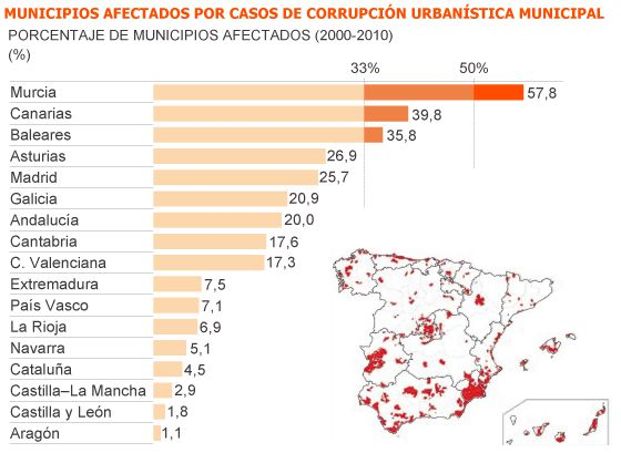 La corrupci n sum 800 casos y casi detenidos en una d cada espa a el pa s - Casos de corrupcion en espana actuales ...