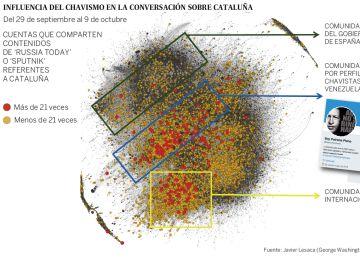 La trama rusa empleó redes chavistas para agravar la crisis catalana