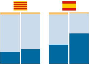 La mayoría de catalanes y del resto de españoles apoya el adelanto electoral