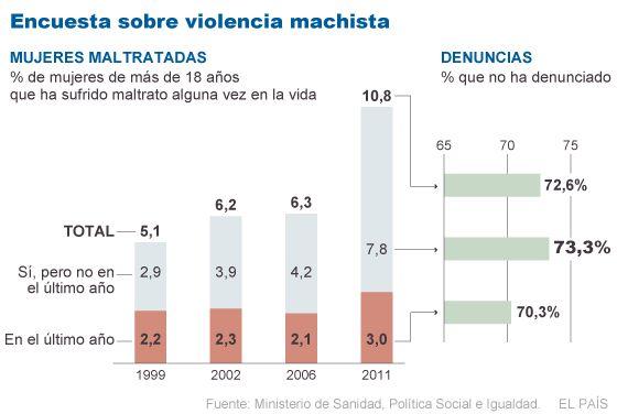 Violencias contra mujeres. Tipos y dinámicas sociales. Machismo y agresiones. Legislación de género. 1324034144_754434_1324064846_noticia_normal