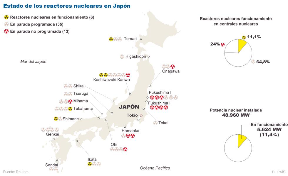 Japón nuclear y radioactivo. 1324919755_729882_1324924044_sumario_grande