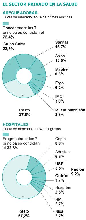 Privatización de la Sanidad: Concentración de capital, penetración fóranea, mutuas para tumbar la Seguridad Pública. 1333393401_459499_1333397966_sumario_grande