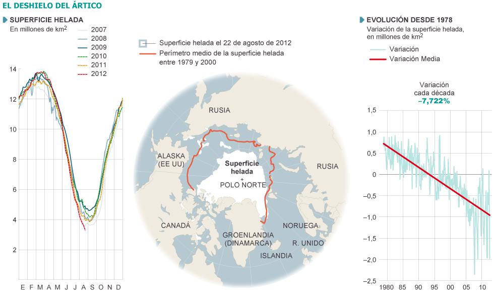 Ártico: La batalla por los recursos (petróleo, paso del noreste...). Noruega, Rusia, EEUU, Canadá, Dinamarca. 1345834022_966235_1345835310_noticia_grande