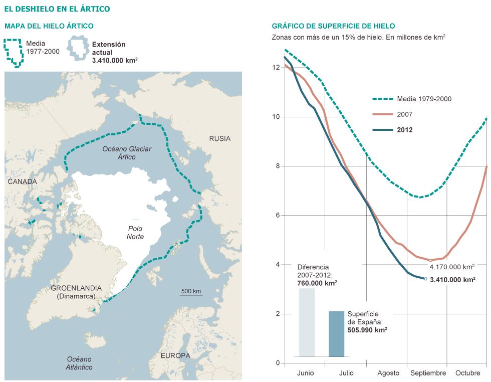Ártico: La batalla por los recursos (petróleo, paso del noreste...). Noruega, Rusia, EEUU, Canadá, Dinamarca. 1348082410_307304_1348083129_sumario_grande