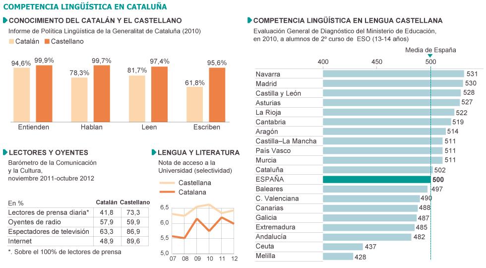 """Conflicto """"nacionalista"""" Catalunya, España. [1] 1356543207_646129_1356553165_sumario_grande"""