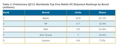 Apple, primer vendedor de portátiles