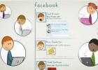 ¿De qué se habla en Facebook?